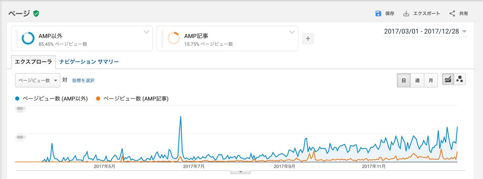 このブログのAMP流入は全体の15%ほど