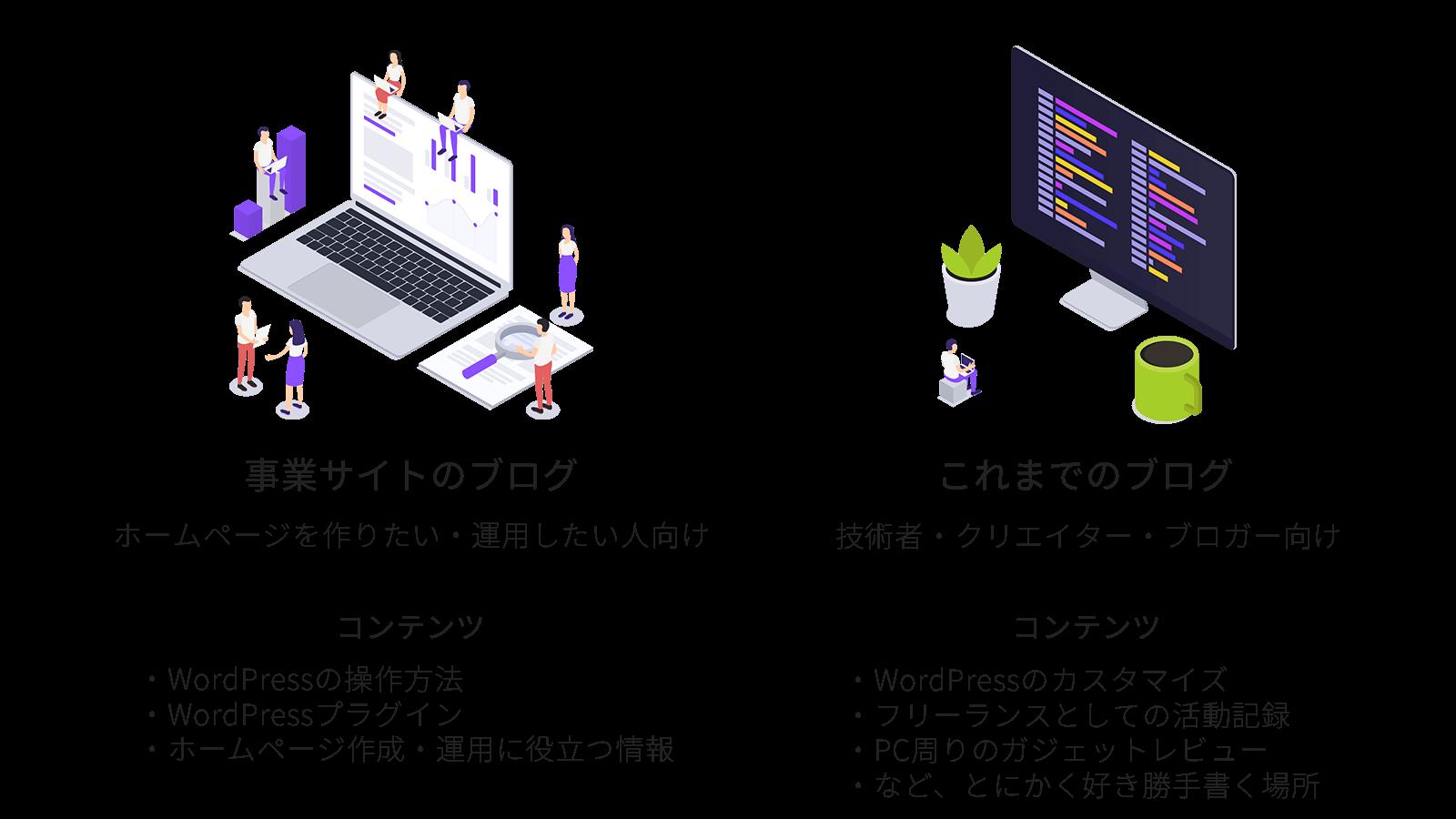 暁事業ブログと既存ブログの棲み分け